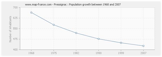 Population Pressignac