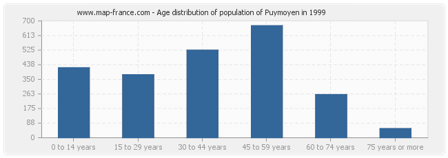 Age distribution of population of Puymoyen in 1999