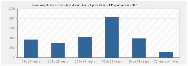 Age distribution of population of Puymoyen in 2007