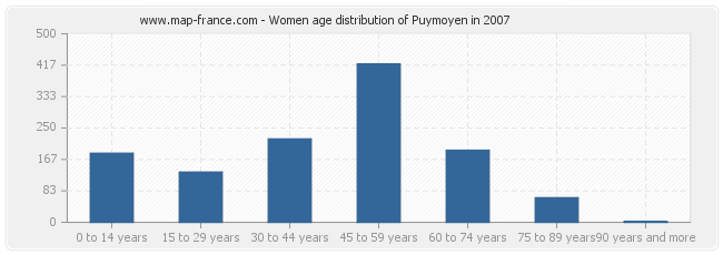 Women age distribution of Puymoyen in 2007