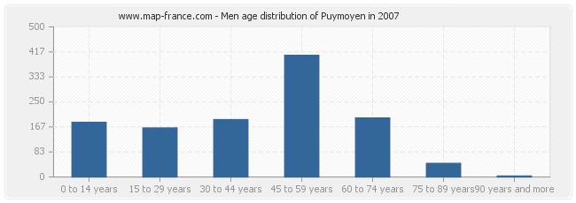 Men age distribution of Puymoyen in 2007