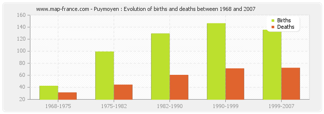 Puymoyen : Evolution of births and deaths between 1968 and 2007