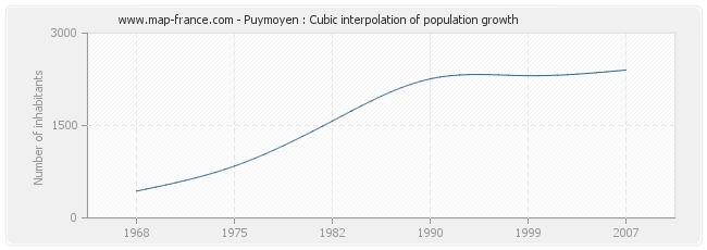 Puymoyen : Cubic interpolation of population growth