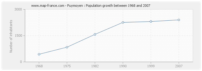 Population Puymoyen