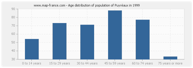 Age distribution of population of Puyréaux in 1999