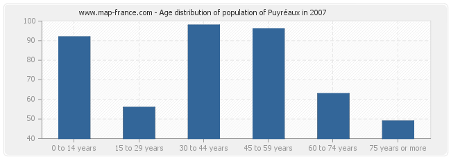 Age distribution of population of Puyréaux in 2007