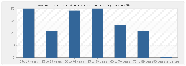 Women age distribution of Puyréaux in 2007
