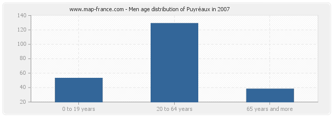 Men age distribution of Puyréaux in 2007
