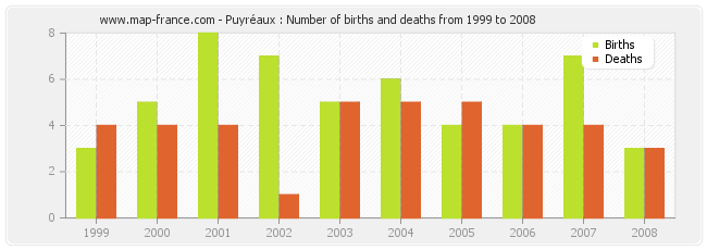 Puyréaux : Number of births and deaths from 1999 to 2008