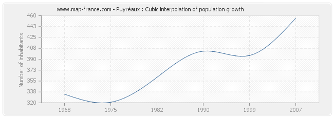 Puyréaux : Cubic interpolation of population growth