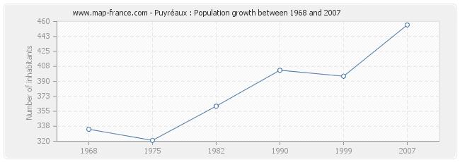 Population Puyréaux