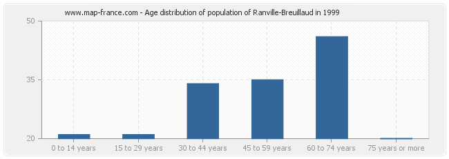 Age distribution of population of Ranville-Breuillaud in 1999