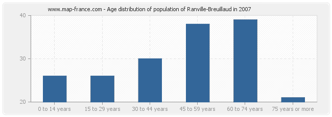 Age distribution of population of Ranville-Breuillaud in 2007