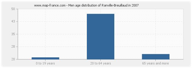 Men age distribution of Ranville-Breuillaud in 2007