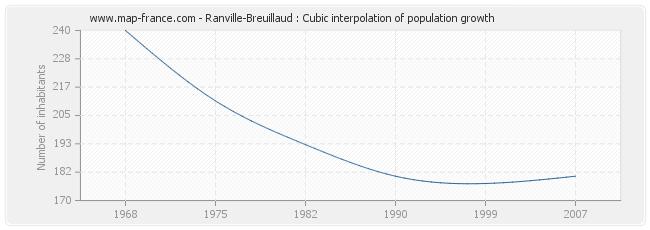 Ranville-Breuillaud : Cubic interpolation of population growth