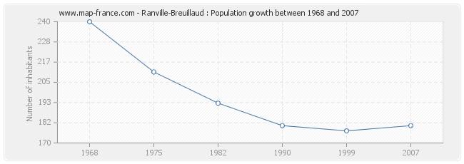 Population Ranville-Breuillaud