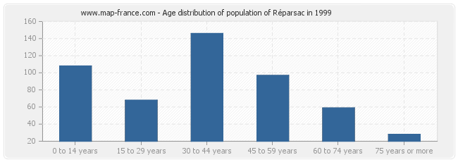 Age distribution of population of Réparsac in 1999
