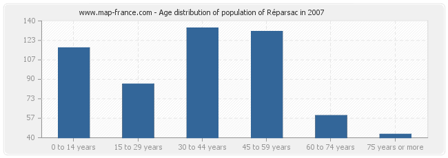 Age distribution of population of Réparsac in 2007