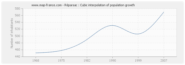 Réparsac : Cubic interpolation of population growth