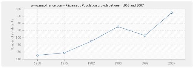 Population Réparsac