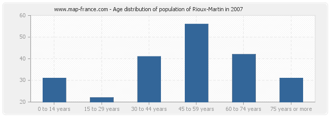 Age distribution of population of Rioux-Martin in 2007