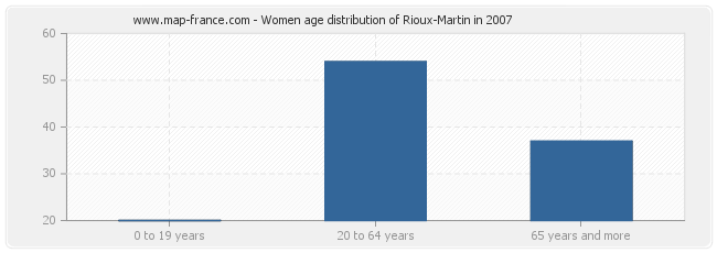 Women age distribution of Rioux-Martin in 2007