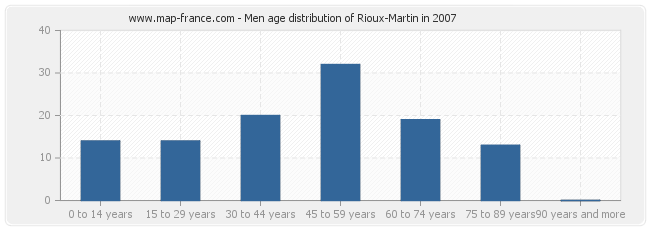 Men age distribution of Rioux-Martin in 2007