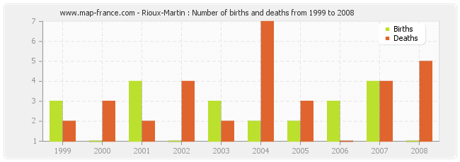 Rioux-Martin : Number of births and deaths from 1999 to 2008