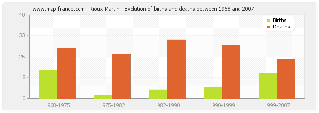 Rioux-Martin : Evolution of births and deaths between 1968 and 2007