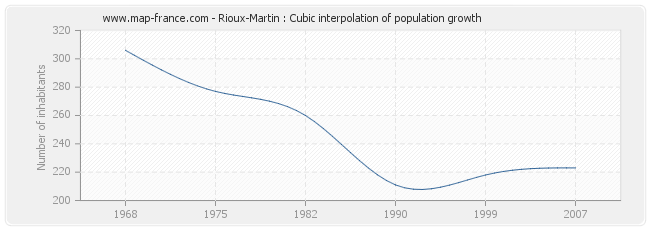 Rioux-Martin : Cubic interpolation of population growth