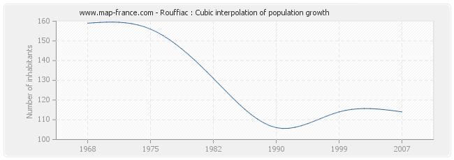 Rouffiac : Cubic interpolation of population growth