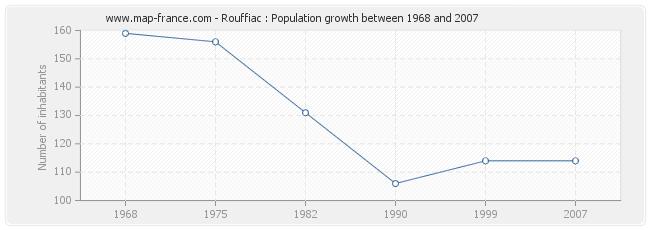 Population Rouffiac