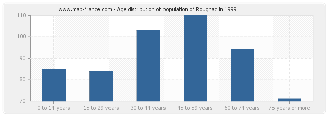 Age distribution of population of Rougnac in 1999