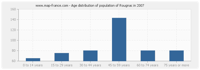 Age distribution of population of Rougnac in 2007