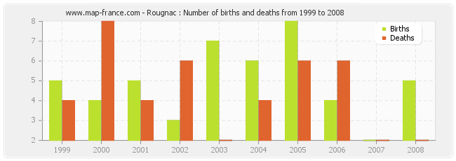 Rougnac : Number of births and deaths from 1999 to 2008