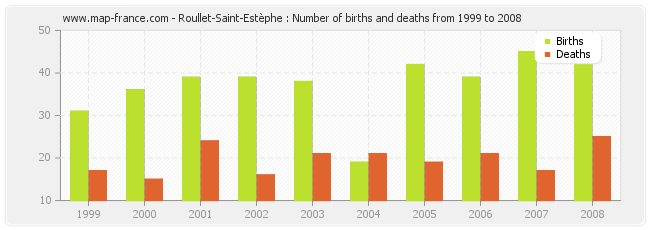 Roullet-Saint-Estèphe : Number of births and deaths from 1999 to 2008
