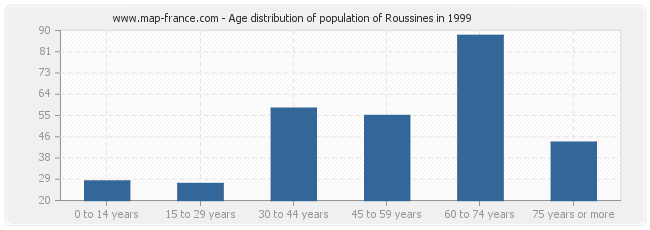 Age distribution of population of Roussines in 1999