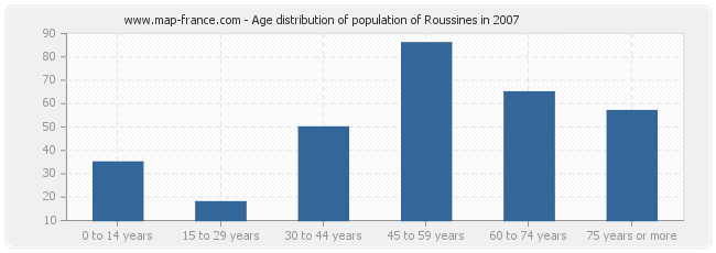 Age distribution of population of Roussines in 2007