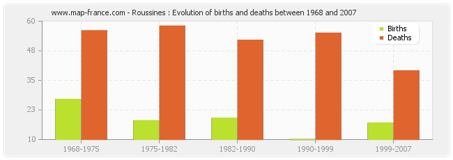 Roussines : Evolution of births and deaths between 1968 and 2007