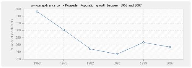 Population Rouzède