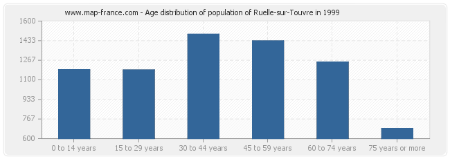 Age distribution of population of Ruelle-sur-Touvre in 1999
