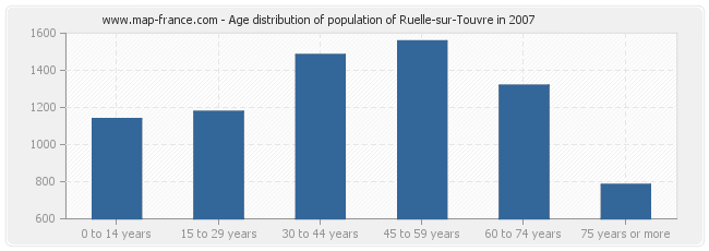 Age distribution of population of Ruelle-sur-Touvre in 2007