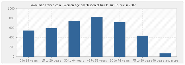 Women age distribution of Ruelle-sur-Touvre in 2007