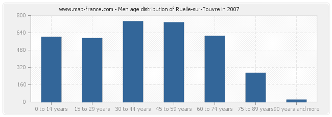 Men age distribution of Ruelle-sur-Touvre in 2007