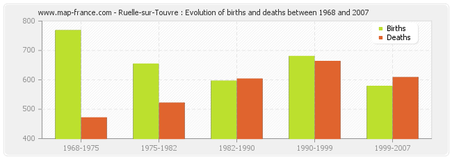 Ruelle-sur-Touvre : Evolution of births and deaths between 1968 and 2007