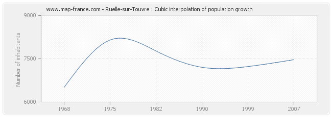 Ruelle-sur-Touvre : Cubic interpolation of population growth