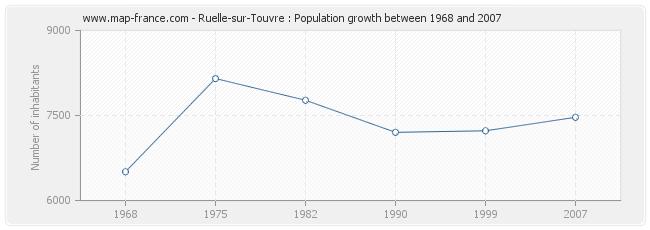Population Ruelle-sur-Touvre