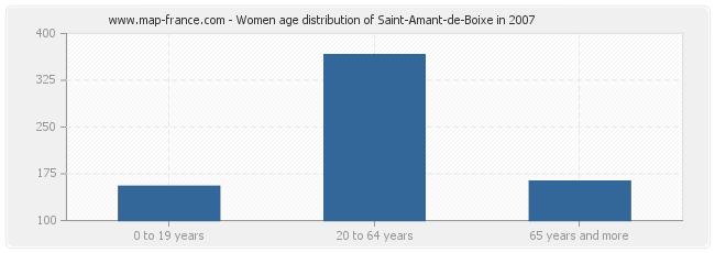 Women age distribution of Saint-Amant-de-Boixe in 2007