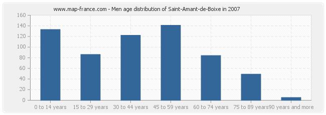 Men age distribution of Saint-Amant-de-Boixe in 2007
