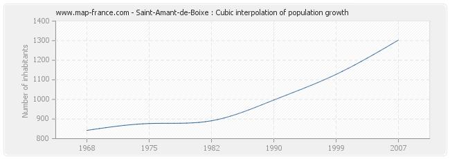 Saint-Amant-de-Boixe : Cubic interpolation of population growth